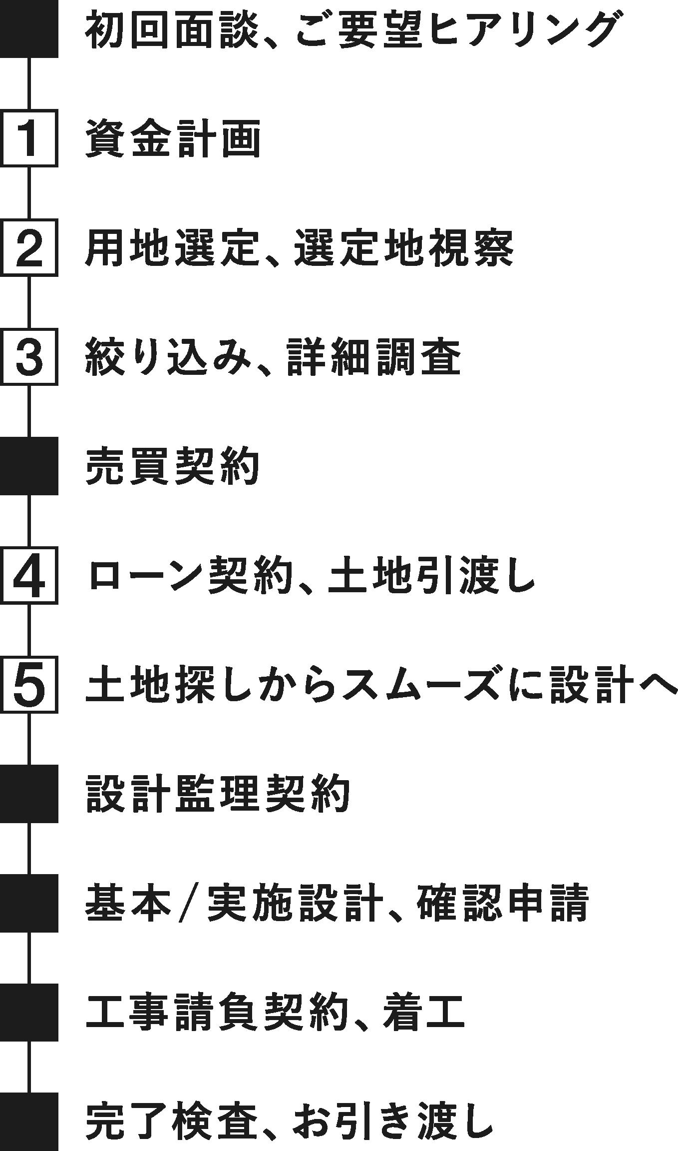 家づくりの流れ(図)縮小版